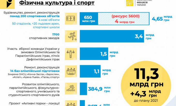 У ДЕРЖБЮДЖЕТІ-2022 ПЕРЕДБАЧЕНО РЕКОРДНУ СУМУ НА СПОРТ